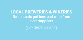 Local Breweries and Wineries - Indirect impact. Restaurants get beer and wine from local suppliers.